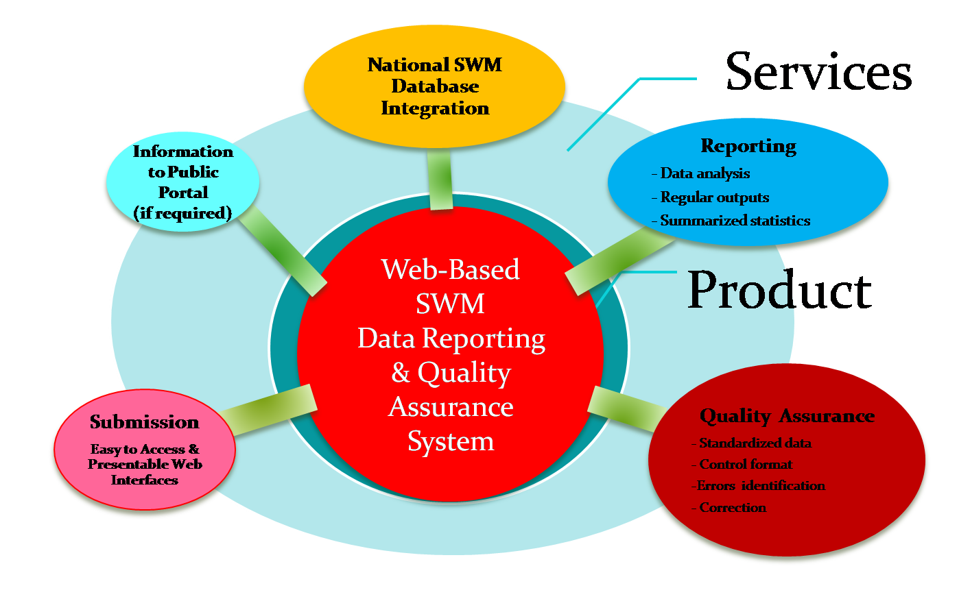 national solid waste management plan zambia Establishment of the national commission of solid waste management, which now provides well-ingrained and effective coordination of sector policies and government actions within the 15-year national solid waste program.